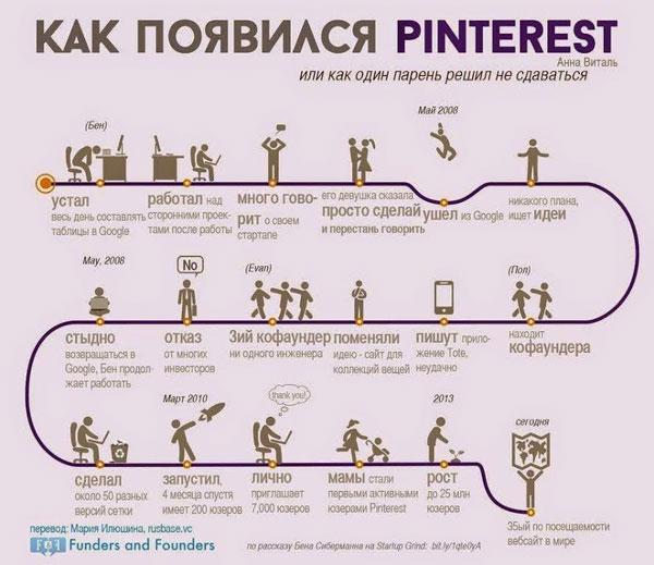 Истории успеха